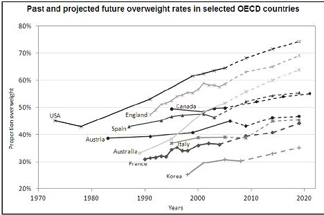 This is a graph that shows the percentage of obese people from various countries over the last 30 years and estimates the trend in the future